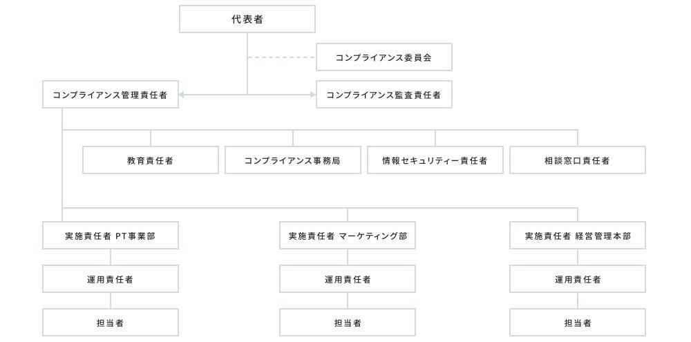 運用体制図